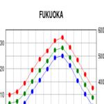 Rain Fukuoka